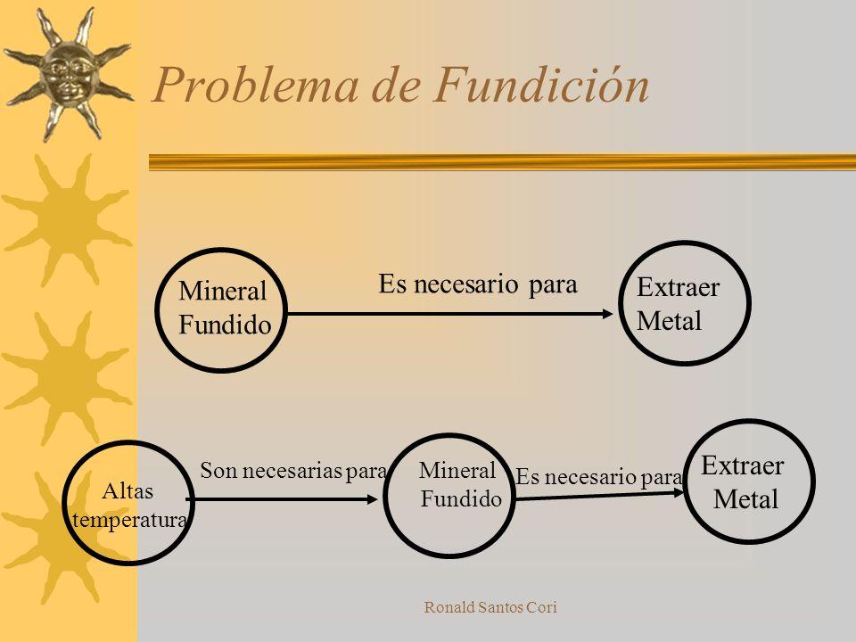 Problema de Fundición Es necesario para Extraer Mineral Metal Fundido
