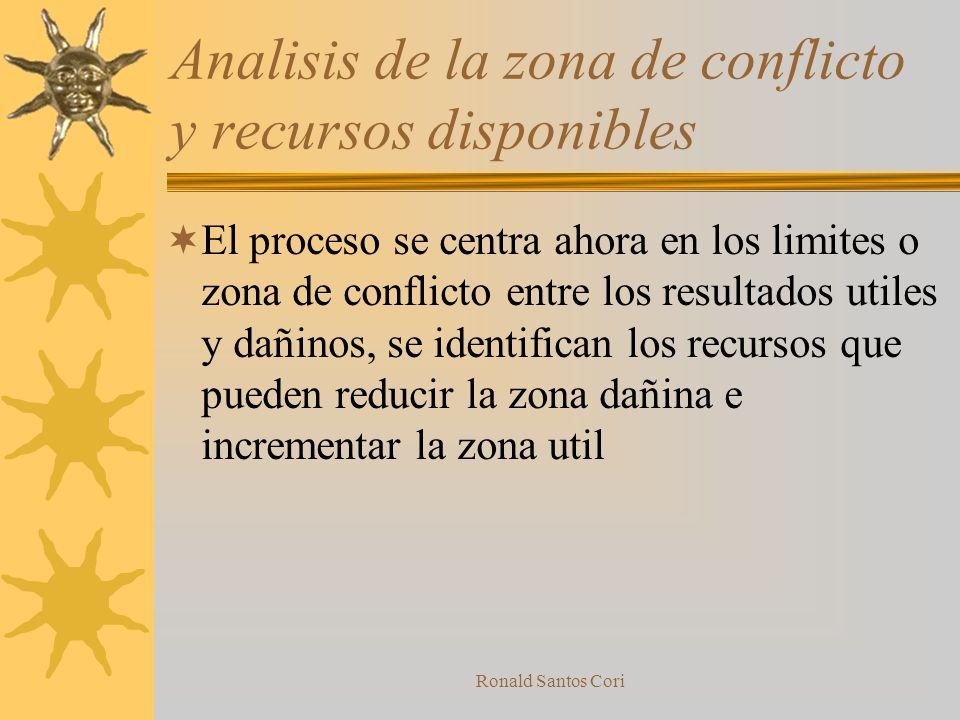 Analisis de la zona de conflicto y recursos disponibles