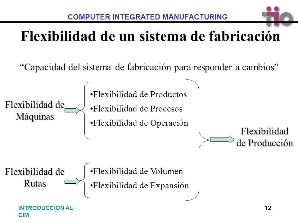 Flexibilidad de un sistema de fabricación