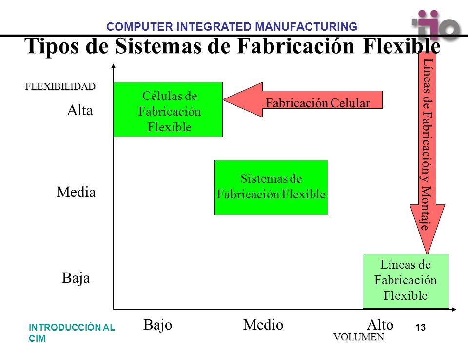 Tipos de Sistemas de Fabricación Flexible