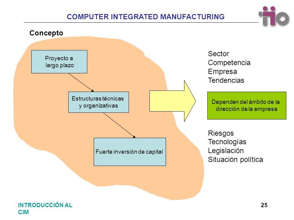 ConceptoSector Competencia Empresa Tendencias Riesgos Tecnologías Legislación Situación política.