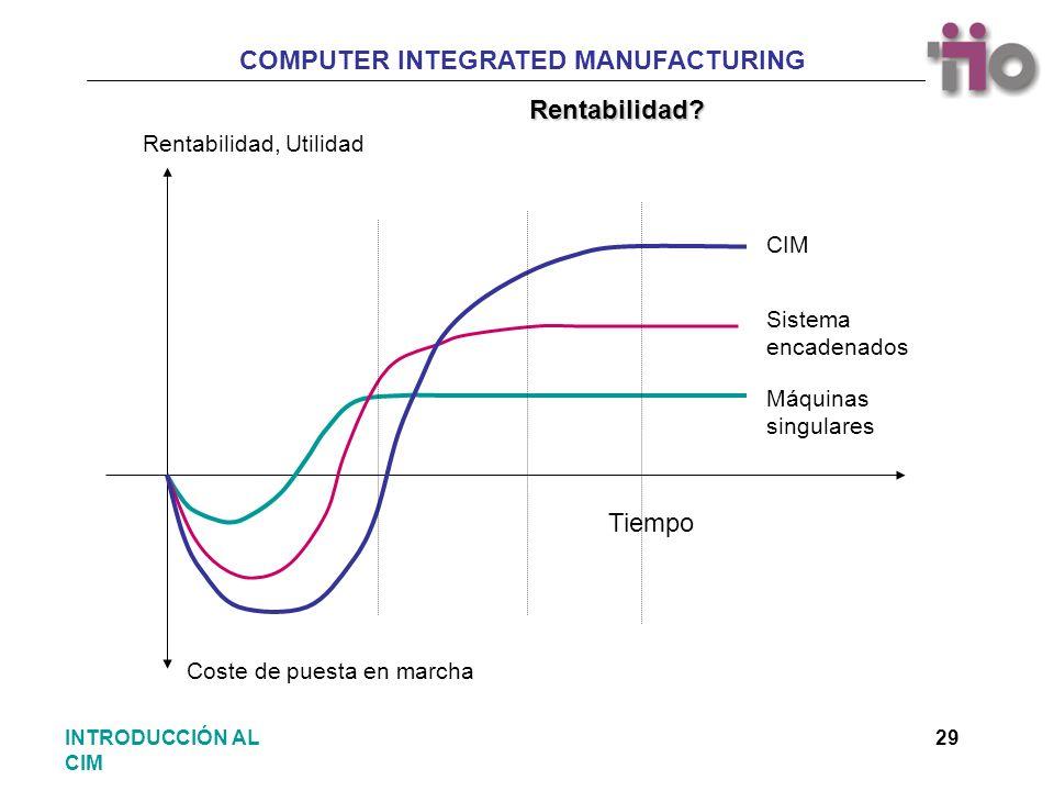 Rentabilidad Tiempo Rentabilidad, Utilidad CIM Sistema encadenados