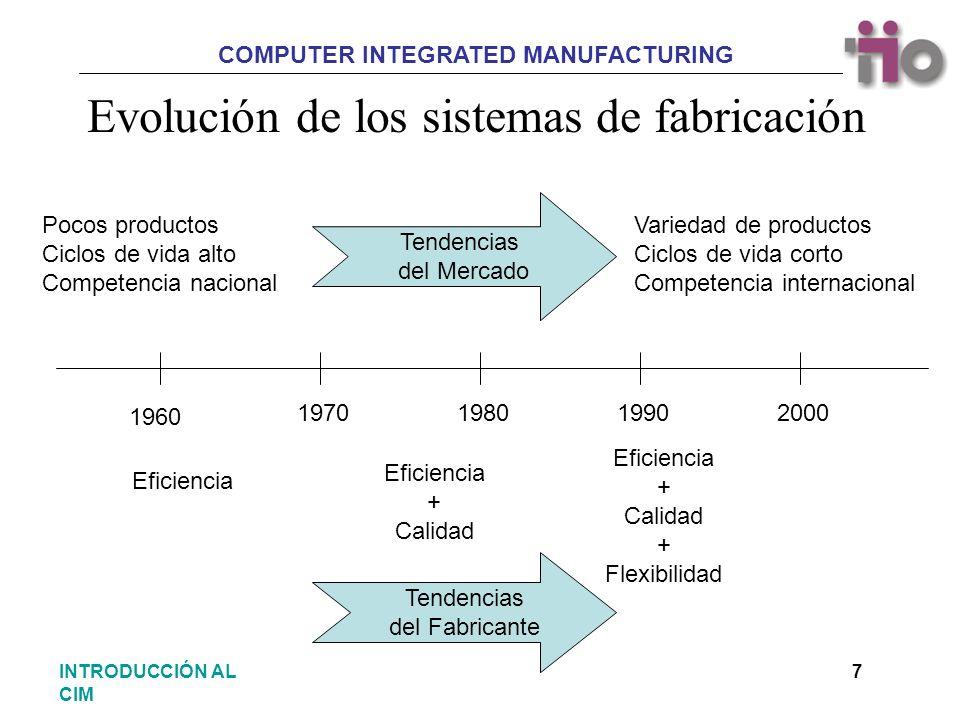 Evolución de los sistemas de fabricación