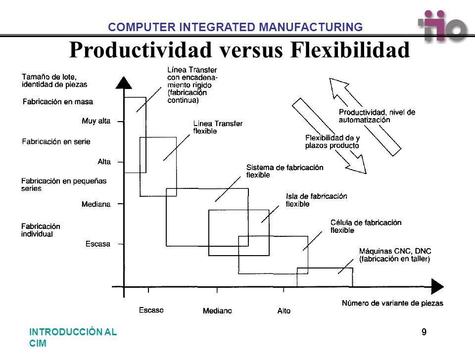 Productividad versus Flexibilidad