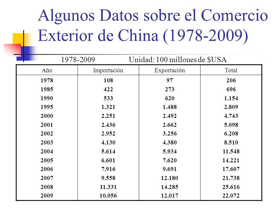 Algunos Datos sobre el Comercio Exterior de China (1978-2009)