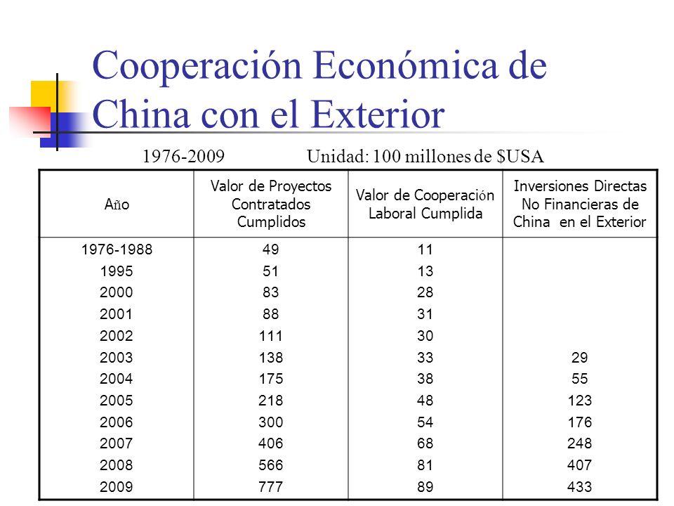Cooperación Económica de China con el Exterior