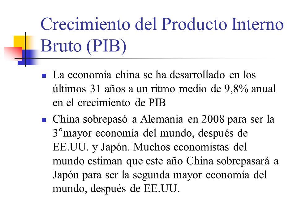 Crecimiento del Producto Interno Bruto (PIB)