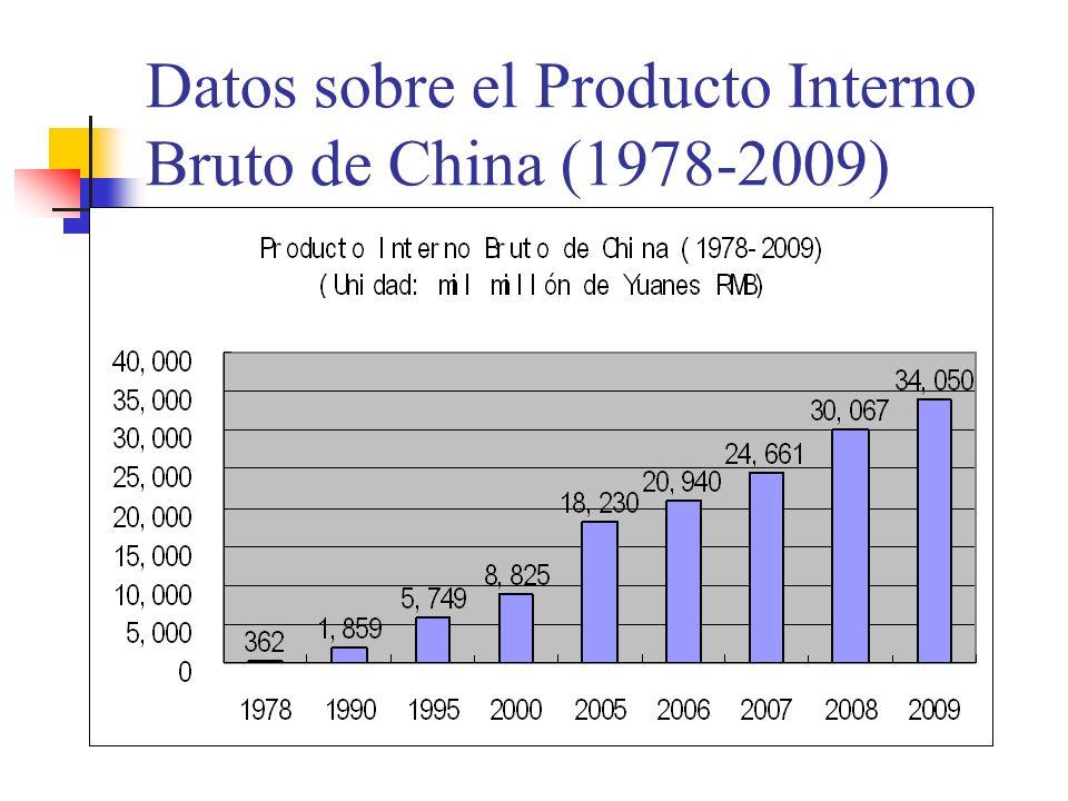 Datos sobre el Producto Interno Bruto de China (1978-2009)