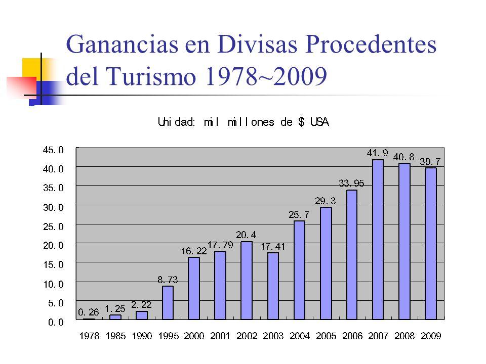 Ganancias en Divisas Procedentes del Turismo 1978~2009