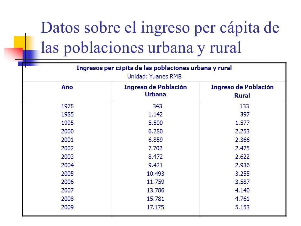 Datos sobre el ingreso per cápita de las poblaciones urbana y rural