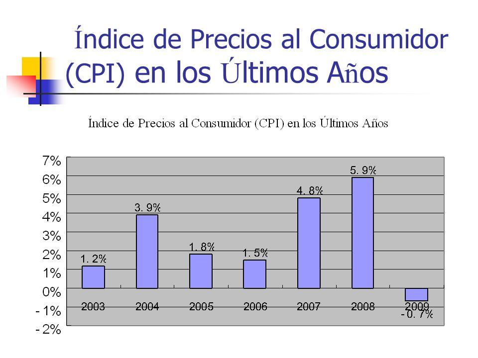 Índice de Precios al Consumidor (CPI) en los Últimos Años