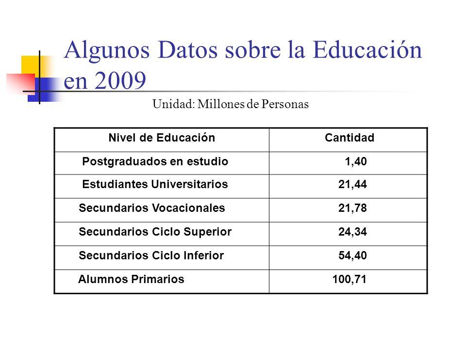 Algunos Datos sobre la Educación en 2009