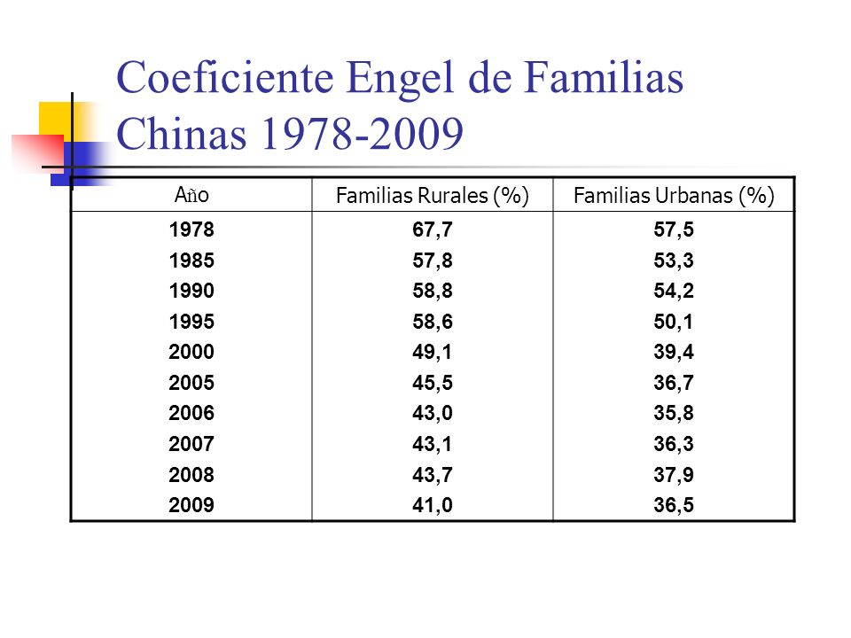 Coeficiente Engel de Familias Chinas 1978-2009
