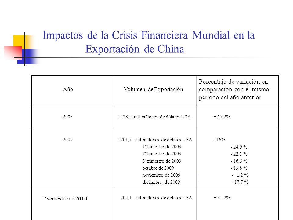 Impactos de la Crisis Financiera Mundial en la Exportación de China