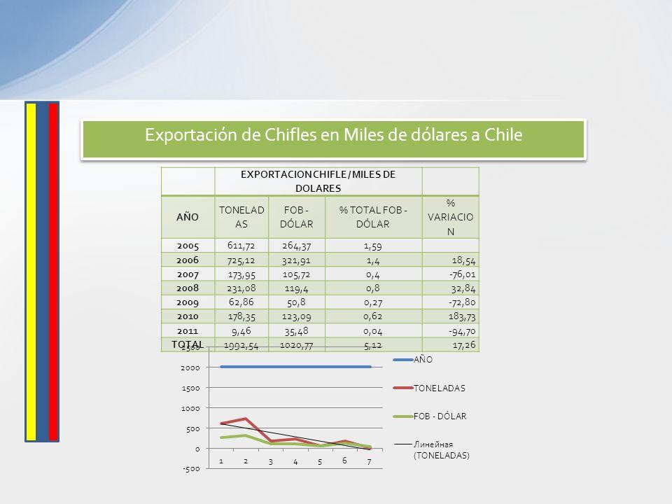 EXPORTACION CHIFLE / MILES DE DOLARES