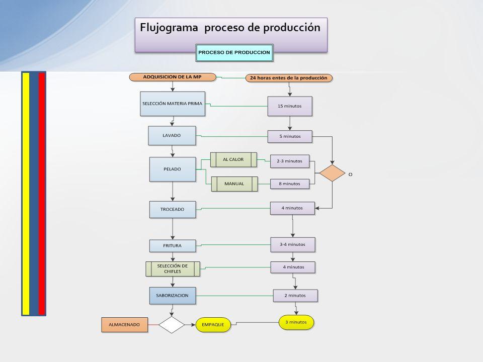 Flujograma proceso de producción