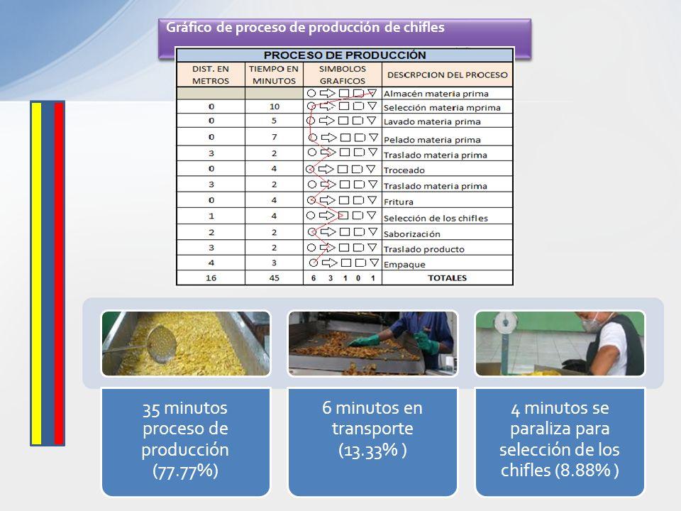 Gráfico de proceso de producción de chifles