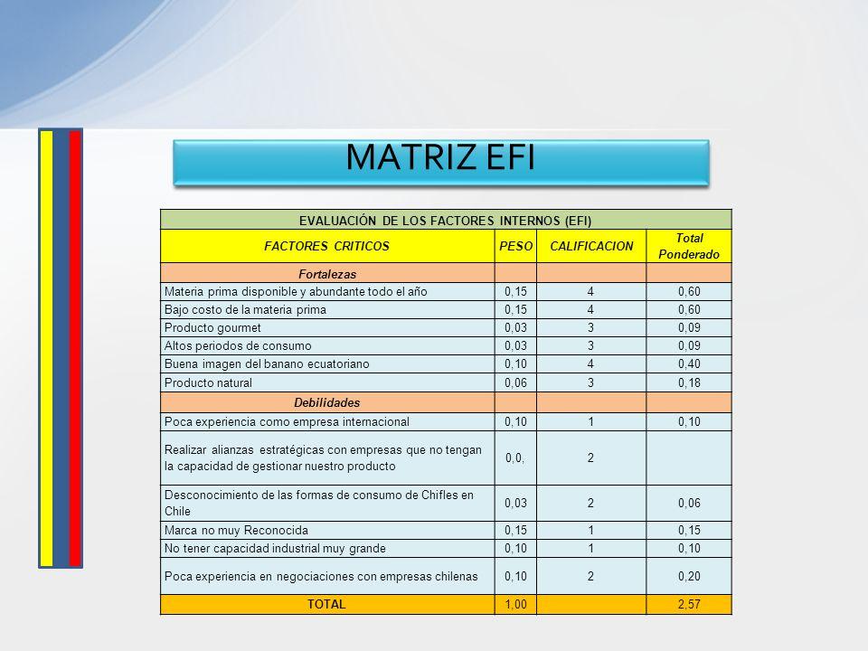 EVALUACIÓN DE LOS FACTORES INTERNOS (EFI)
