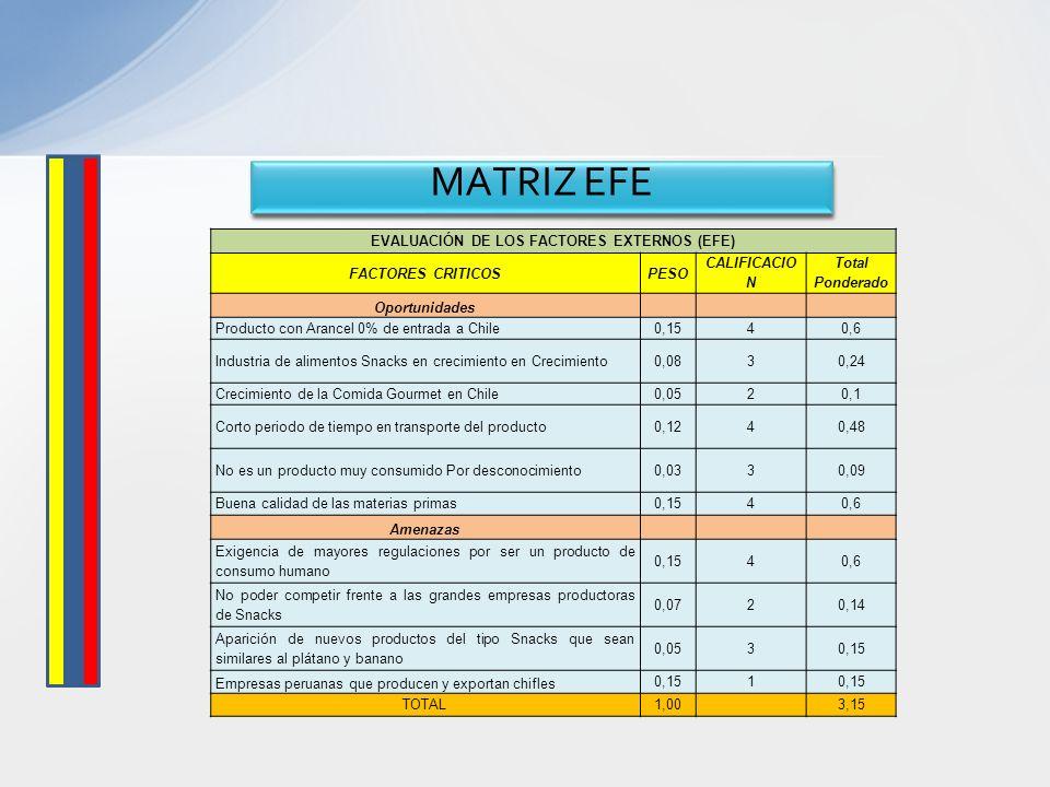 EVALUACIÓN DE LOS FACTORES EXTERNOS (EFE)