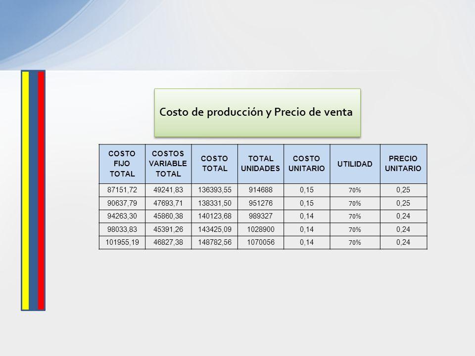 Costo de producción y Precio de venta