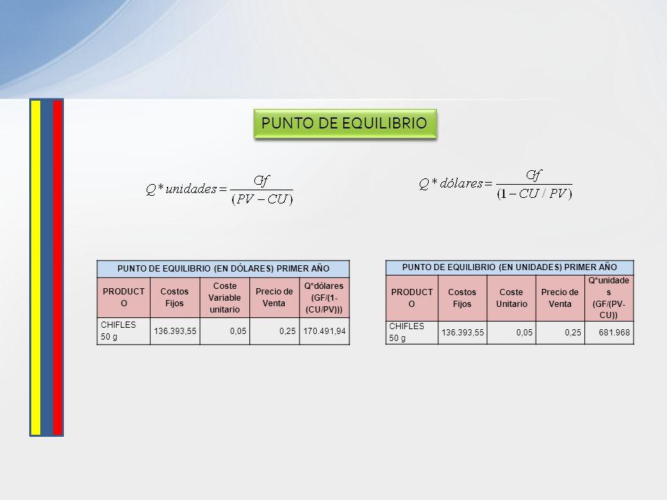 PUNTO DE EQUILIBRIO PUNTO DE EQUILIBRIO (EN DÓLARES) PRIMER AÑO