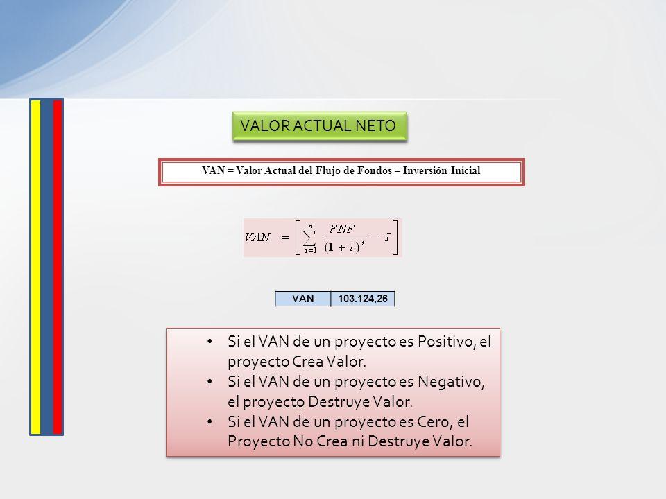 VAN = Valor Actual del Flujo de Fondos – Inversión Inicial