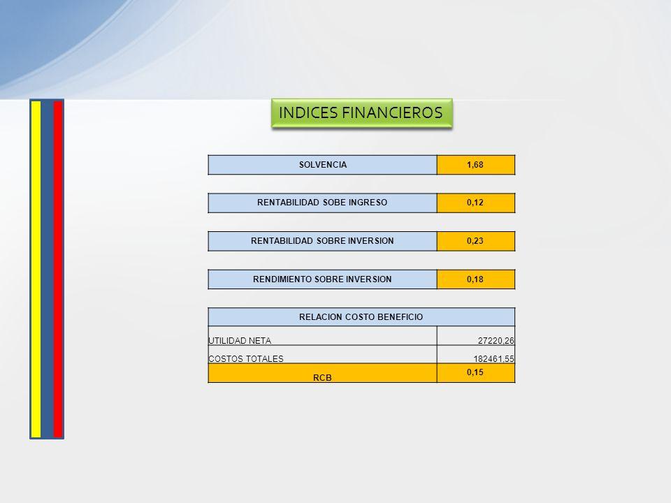 INDICES FINANCIEROS SOLVENCIA 1,68 RENTABILIDAD SOBE INGRESO 0,12