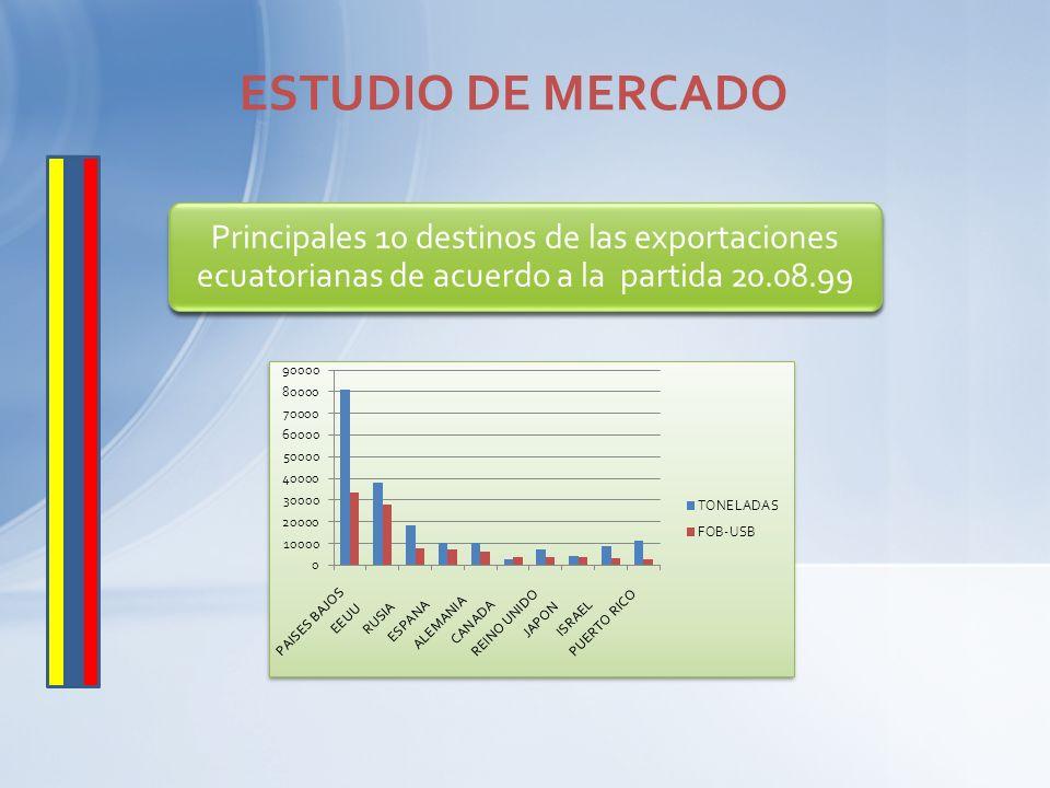 ESTUDIO DE MERCADO Principales 10 destinos de las exportaciones ecuatorianas de acuerdo a la partida 20.08.99.