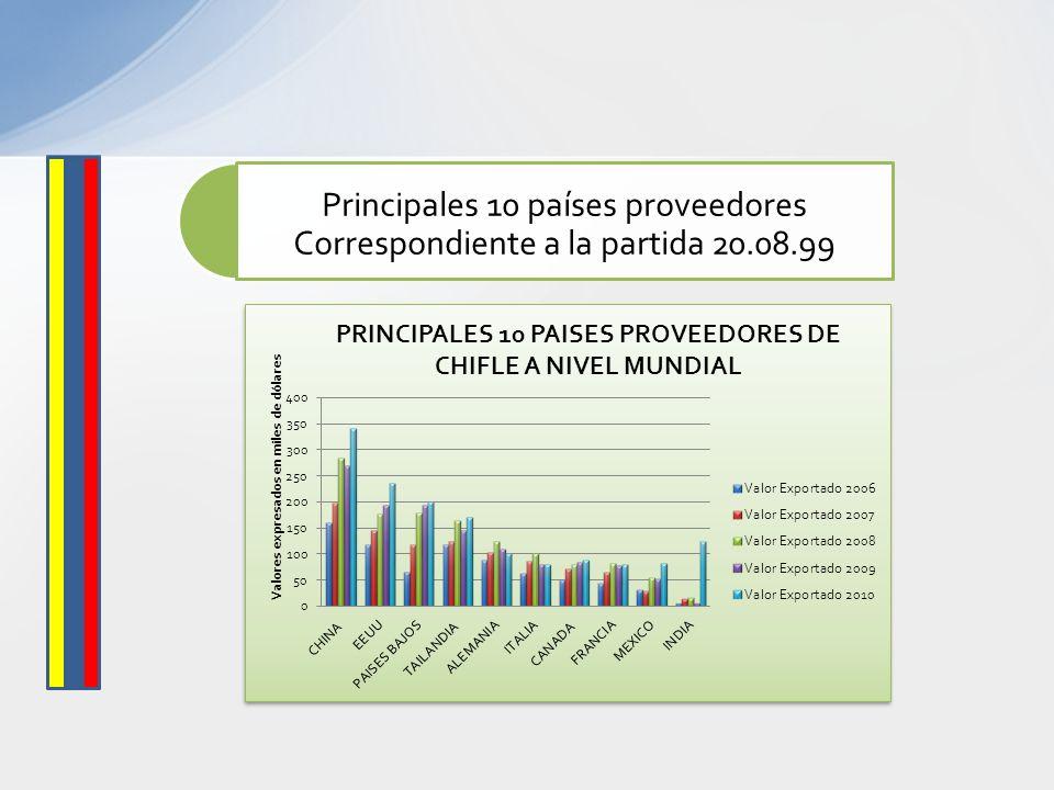 Principales 10 países proveedores Correspondiente a la partida 20. 08
