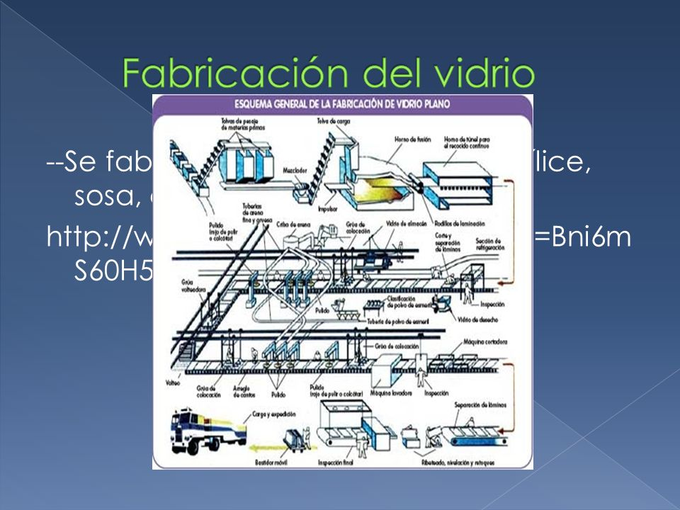Fabricación del vidrio
