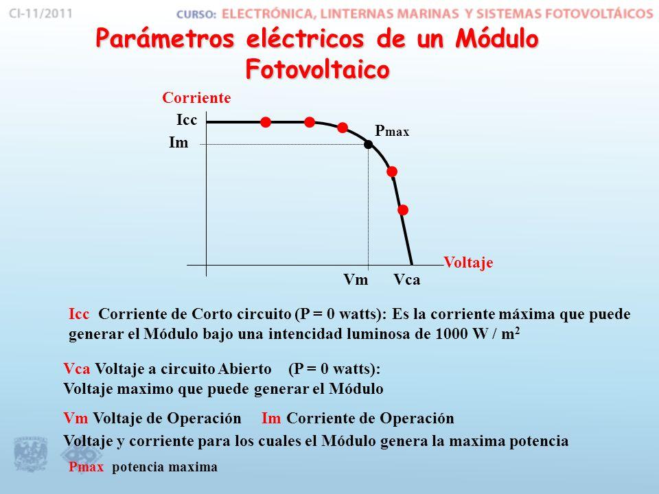 Parámetros eléctricos de un Módulo Fotovoltaico