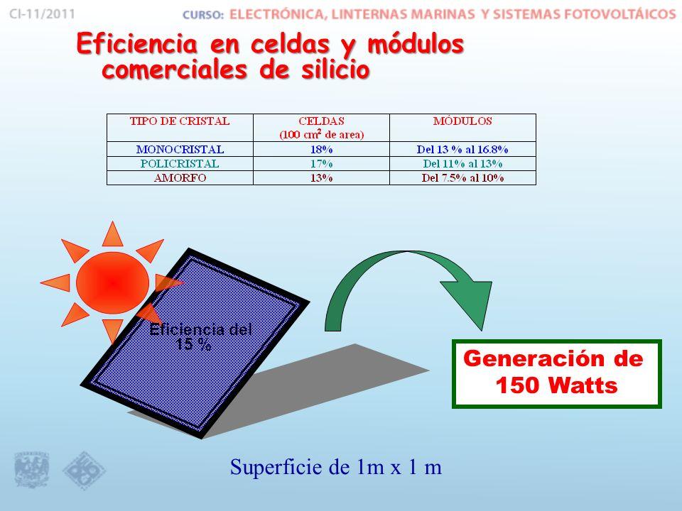 Eficiencia en celdas y módulos comerciales de silicio