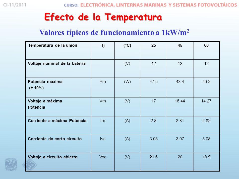 Valores típicos de funcionamiento a 1kW/m2