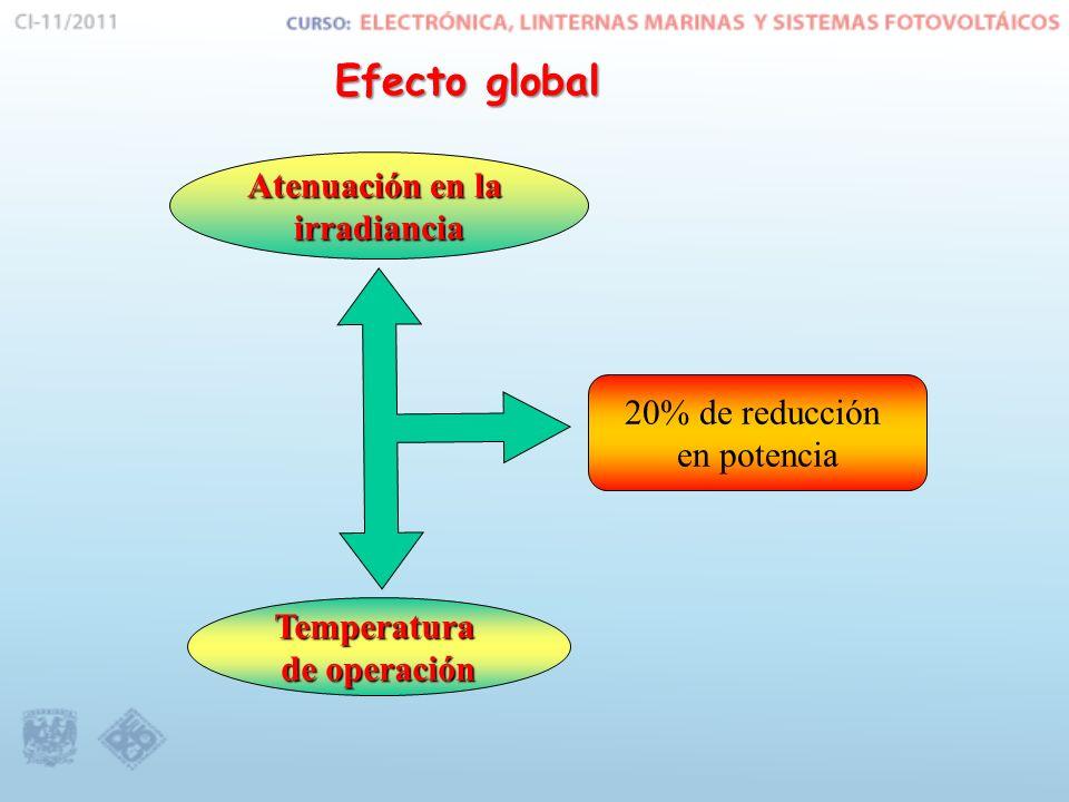 Efecto global Atenuación en la irradiancia 20% de reducción