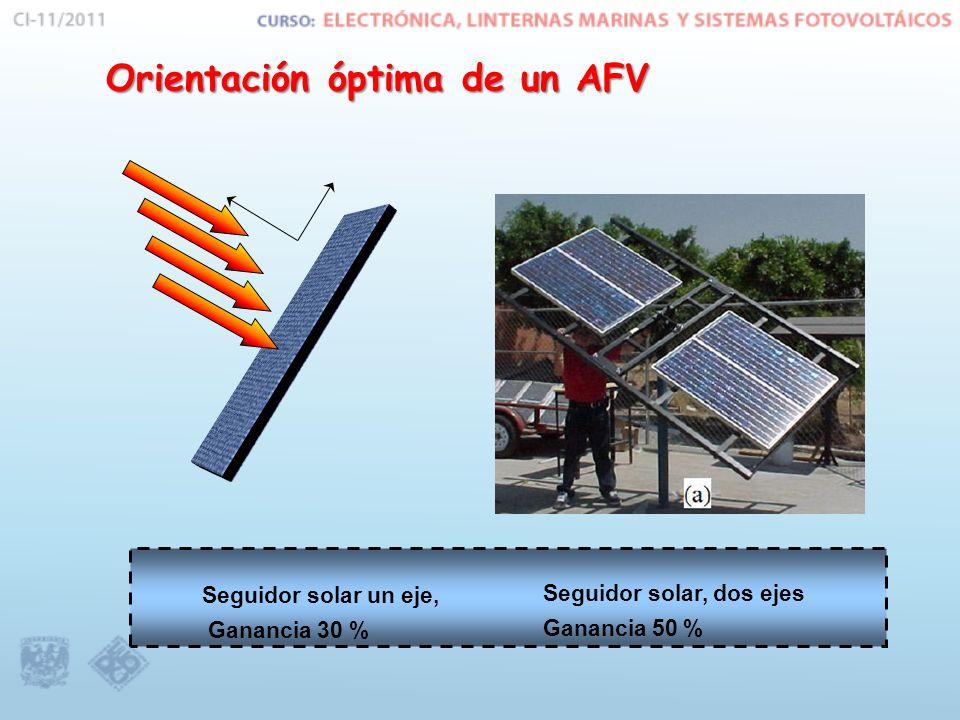 Orientación óptima de un AFV