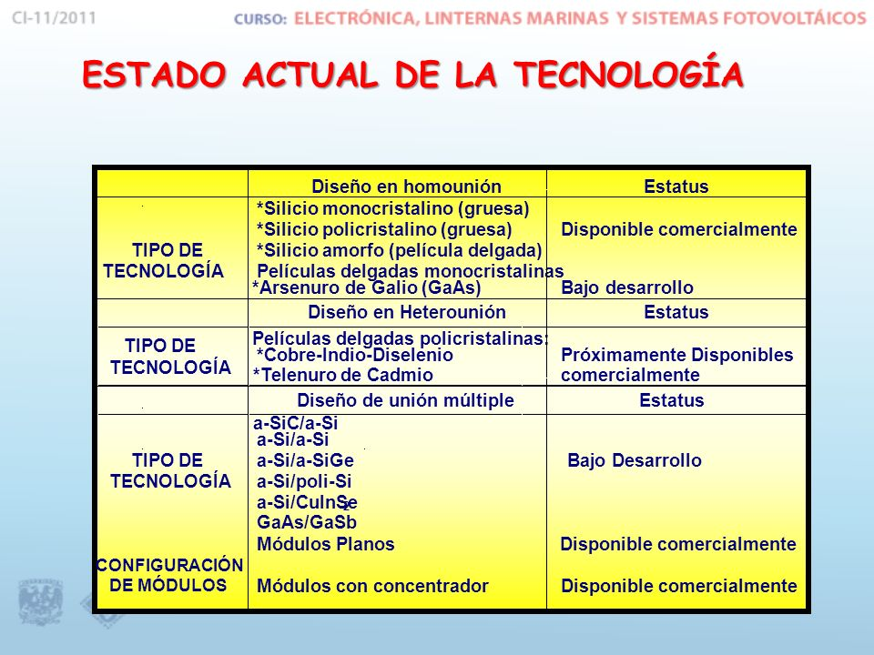 ESTADO ACTUAL DE LA TECNOLOGÍA