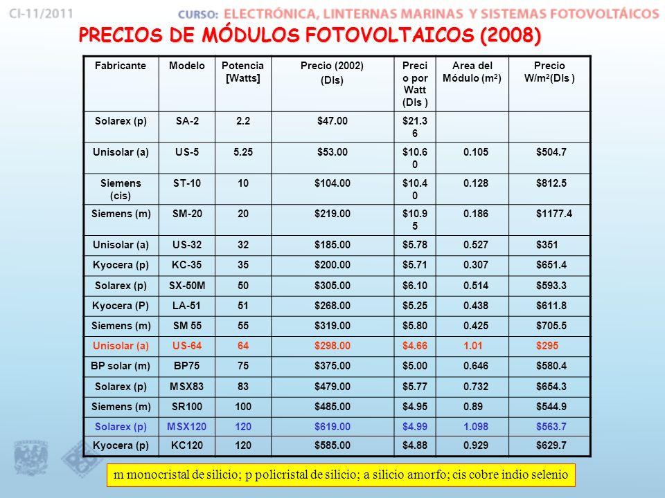 PRECIOS DE MÓDULOS FOTOVOLTAICOS (2008)