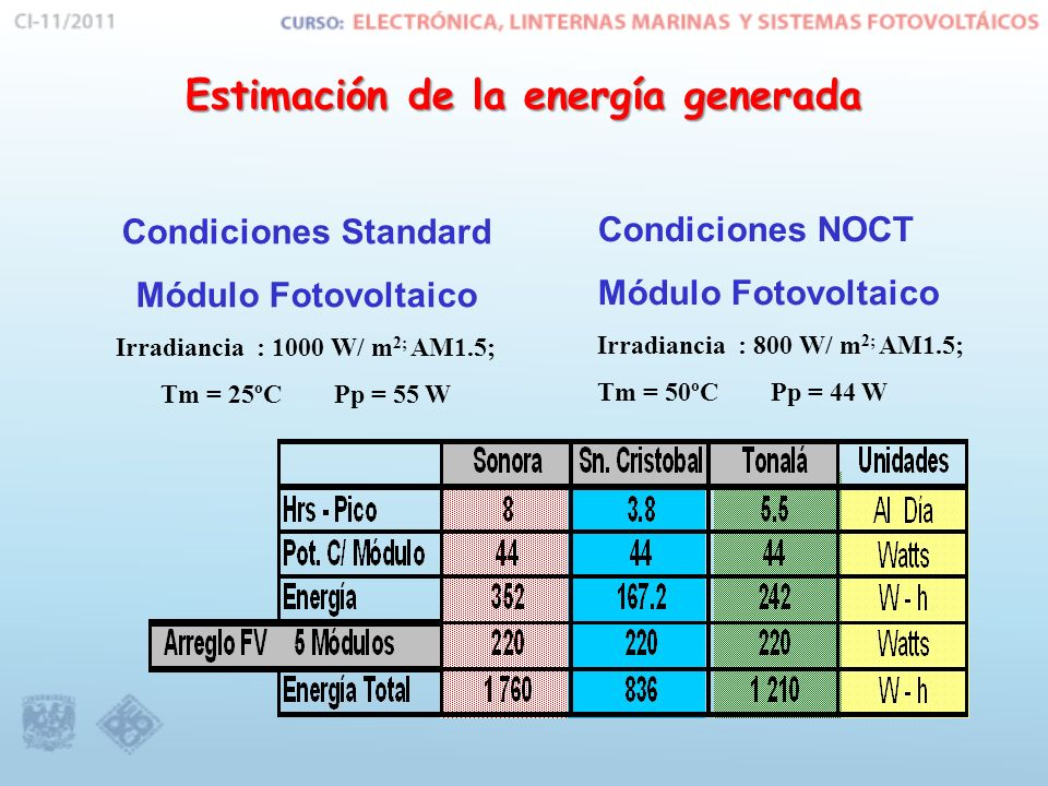 Estimación de la energía generada