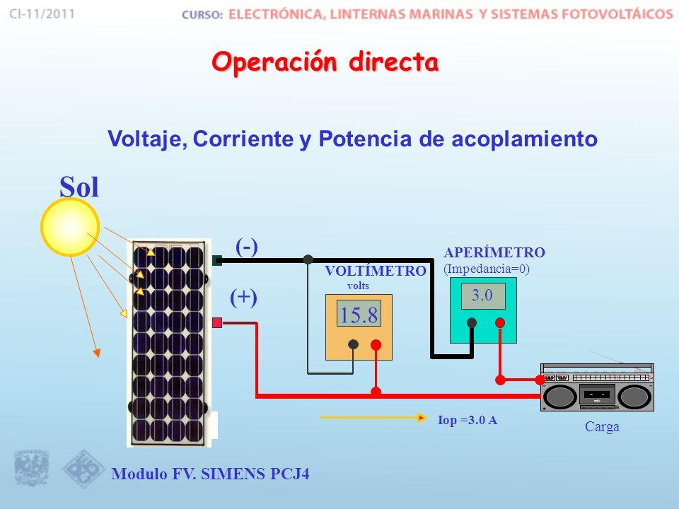 Sol Operación directa Voltaje, Corriente y Potencia de acoplamiento