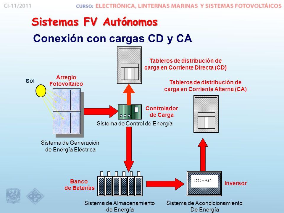 Conexión con cargas CD y CA