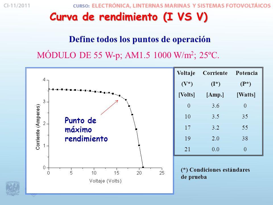 Curva de rendimiento (I VS V)