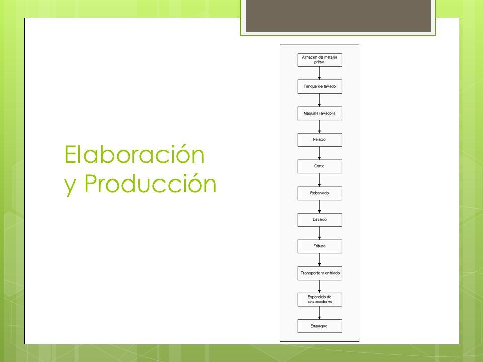 Elaboración y Producción