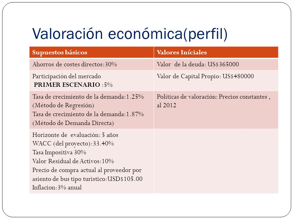 Valoración económica(perfil)