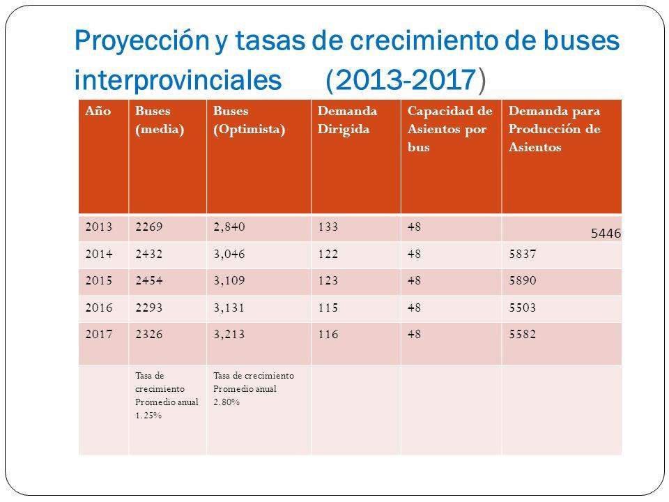 Proyección y tasas de crecimiento de buses interprovinciales (2013-2017)