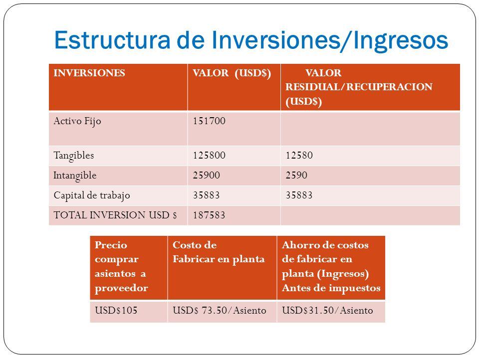Estructura de Inversiones/Ingresos