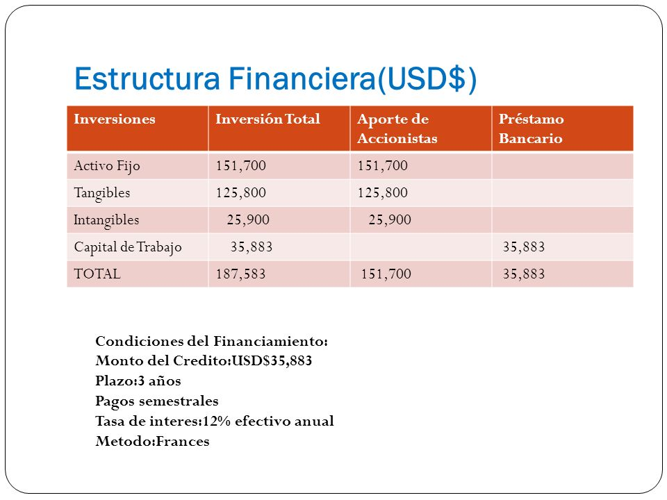 Estructura Financiera(USD$)