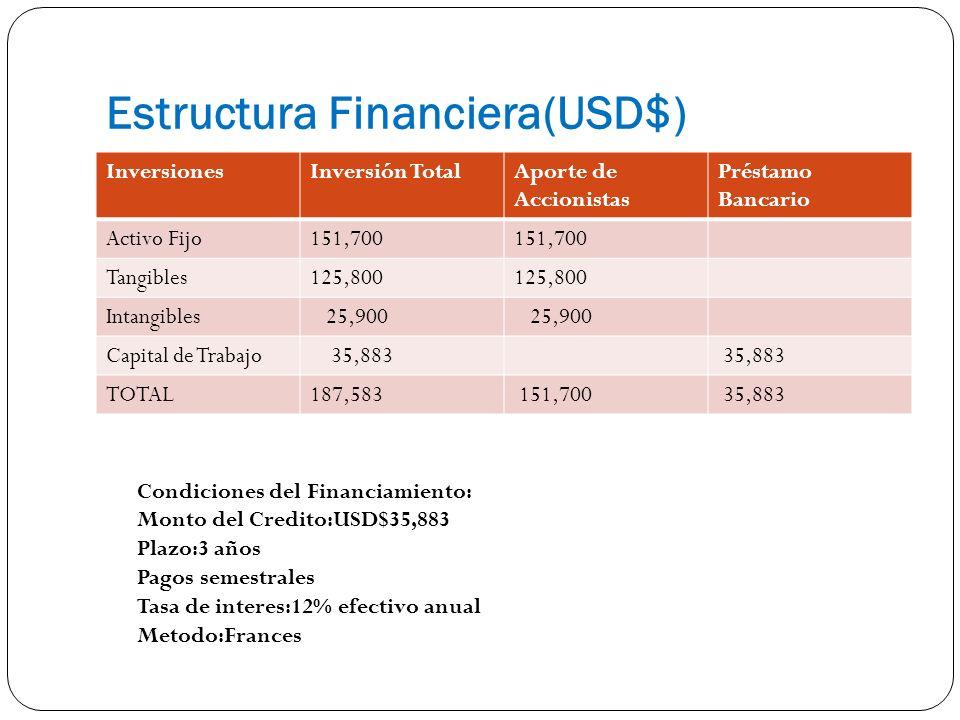 Estructura Financiera(USD$)