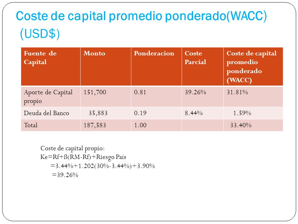 Coste de capital promedio ponderado(WACC) (USD$)