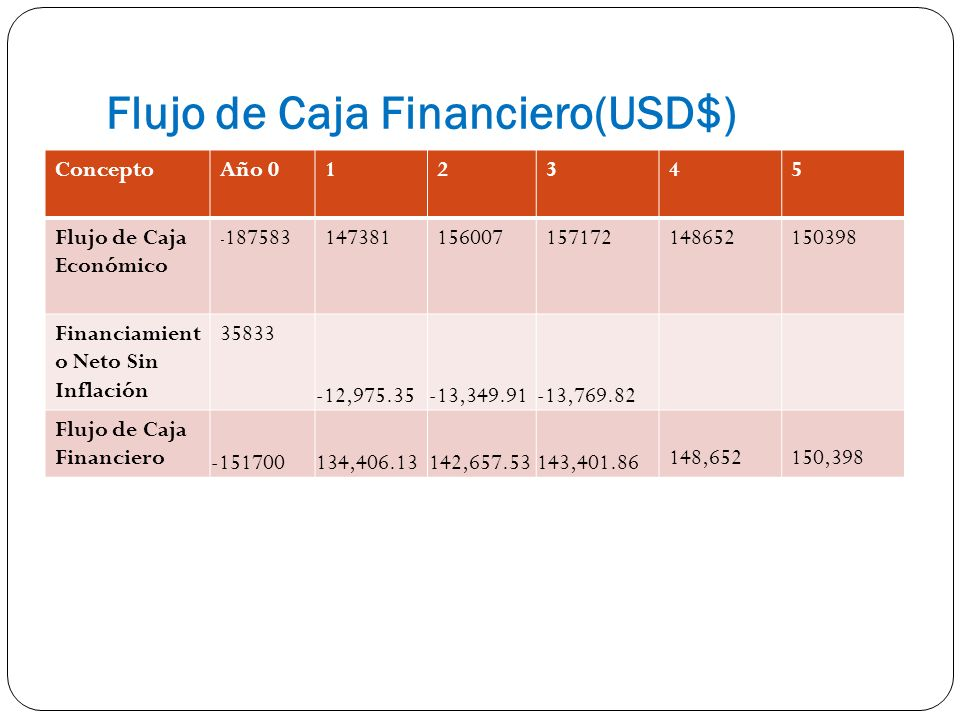 Flujo de Caja Financiero(USD$)