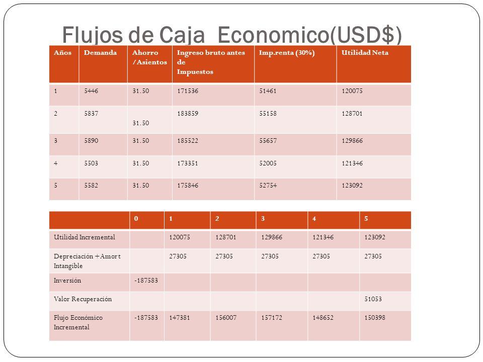 Flujos de Caja Economico(USD$)
